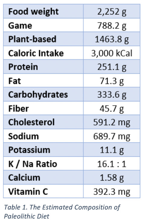 The composition of a Paleolithic diet