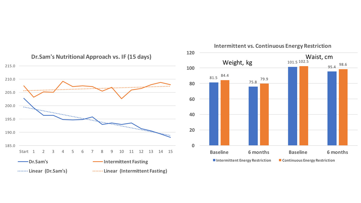 My Intermittent Fasting Report (My experience and research data)